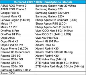 Huawei Mate X2 ve Galaxy Note 20 ekran tarama hızıları kesinleşti