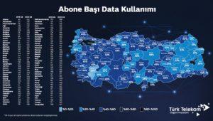 veri kullanım