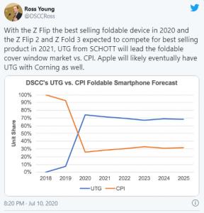 Galaxy Z Flip, 2020'de Şu Ana Kadar En Çok Satan Katlanabilir Cihaz Oldu!!