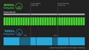 Razer Viper 8KHz, sekiz kat daha hızlı yoklama oranı vaat ediyor