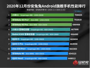 Xiaomi Mi 11, AnTuTu Aralık 2020 Raporunun Zirvesine HUAWEI Mate40 Pro + 'yı Düşürdü