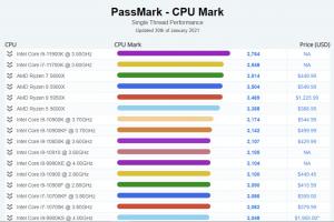 Intel, Tekli Çekirdek Tacını AMD'den Aldı!
