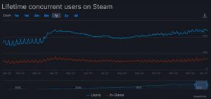 Steam, Yeni Yıla Rekorla Başladı