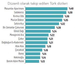 Marketing Türkiye ,Türkiye'de 2020 Yılının En Beğenilen Dizilerini Açıkladı !