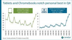 iPad'ler ve Chromebook'lar 2020'de bilgisayar pazarının büyümesine öncülük etti