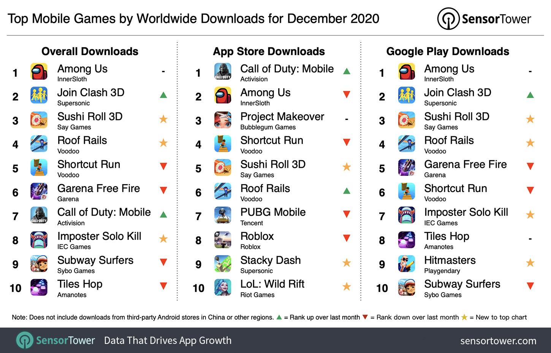 İndirmelere Göre Aralık 2020 Dünya Çapında En İyi Mobil Oyunlar