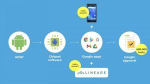 Fairphone 2, Android 9'u alıyor, Qualcomm darboğazını açıklıyor