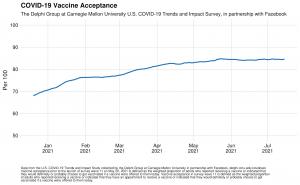 Facebook, Joe Biden'ın, COVID aşıları hakkında sahte bilgilerin yayılması nedeniyle sosyal medya platformlarının birçok insanı öldürdüğü yönündeki görüşlerine meydan okuyor