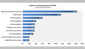 Bunlar Önümüzdeki 5 Yılda En Çok Talep Edilen Siber Güvenlik Kariyerleri
