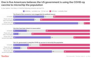 Anket gösteriyor ki ABD'deki her 5 tüketiciden 1'i mikroçip teorisine inandıkları için Covid aşısı yaptırmakta tereddüt ediyor